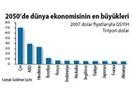 2050 Türkiye Ekonomisi