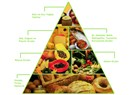 """Beslenme piramidi nedir?...  / İnsan için önemi.../ """"Beslenmenin Diyalektiği"""" (4)"""