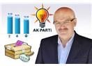 Anketler Beykoz Belediye Başkanı Çelikbilek'i rahatlattı...