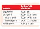 Türkiye 'Orta Gelir' tuzağında mı? Orta Gelir tuzağı nedir?