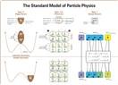Fizik sobetleri II - Standart model ve bilimsel düşünme