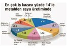 Türkiye işçi ölümünde Avrupa birincisi!