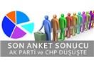 Son Seçim Anketinde Ak Parti ve CHP Oyları Düştü