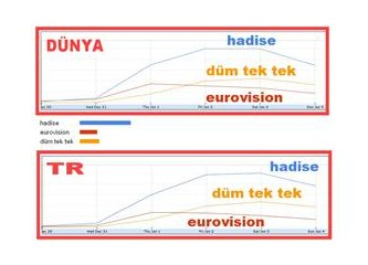 """Milliyet Blog'daki """"Hadise"""", """"Eurovision"""", """"Düm tek tek"""" patlaması Google'dan geldi."""