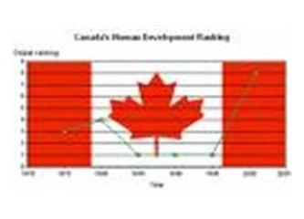 Kanada'da Eğitim - Öğrenciler Neden Kanada'yı Tercih Ediyor?