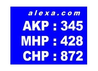 Partilerin web sayfalarının alexa.com sıraları