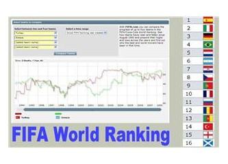 FIFA Dünya sıralaması