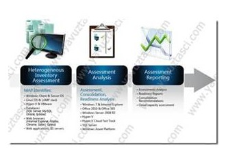 Microsoft Assesment and Planning Tool