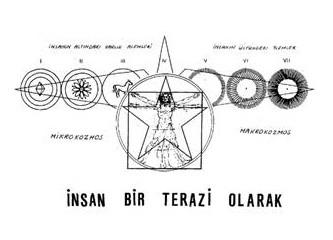 Makro ve Mikro Kozmos (Evren ve İnsan)