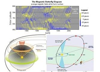 Güneşimizin manyetik kutupları da görüntülendi!..