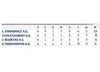 Galatasaray 2 kere mi şampiyon?