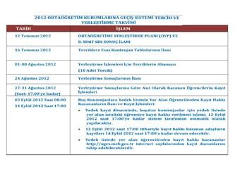 SBS 2012 Yerleştirme ve Tercihlerine Dikkat