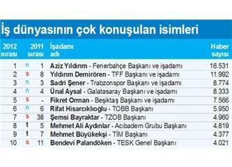 İş dünyasının en çok konuşulan isimleri listesinde klüp başkanları 2012