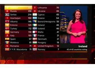 Eurovision'dan neden çekildik?