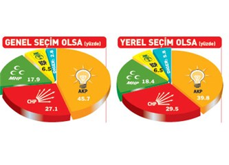 Son anket: AKP düşüşte, MHP ve CHP yükseliyor