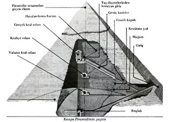 Keops Piramidi - Piramitler