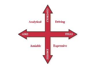 Etkin iletisim ve liderlik icin sosyal stiller modeli