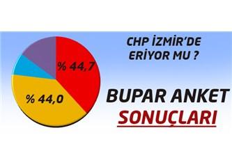 Bu ankette CHP İzmir'i kaybediyor !