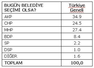 Yerel seçim anketi: MHP %27