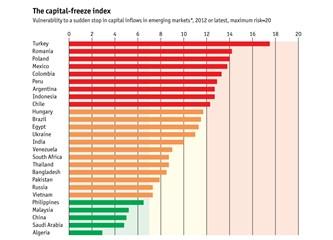 En kırılgan Ekonomi yine Türkiye
