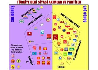 Türkiye'de hangi parti hangi görüşten?