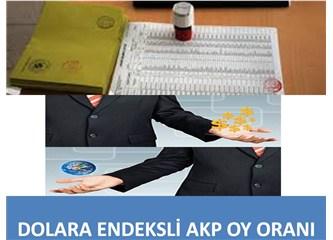 Dolara endeksli AK Parti oy oranı..