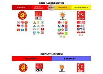 Başkanlık sistemi ve Türkiye 1: Bir az partili sistem önerisi