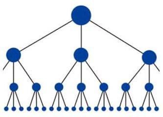 Piramit sistemi, saadet zinciri, network pazarlama nedir, ne değildir?