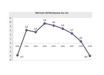 Türkiye ekonomide nasıl küme düştü? 17. ekonomiden 18'e nasıl geriledik?