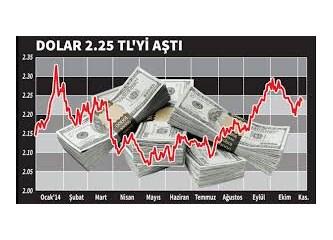 1 Dolar = 2.5 lira!