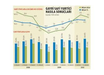 Yurtiçi tüketim ve GSMH
