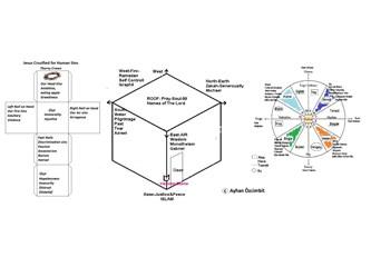İnanç Astrolojisinin Kodları ( İslam ve Hristiyan Astrolojisi kıyaslaması )