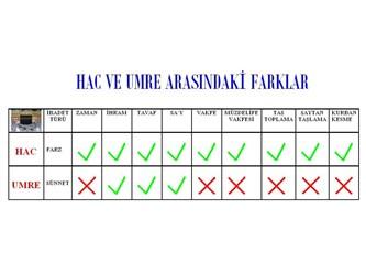 Dindar Müslümanlar Hacc'a; laik Müslümanlar Umre'ye gider!!