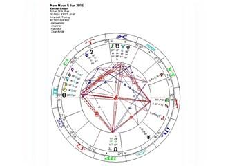 5 Haziran Pazar, İkizler burcunda yeni ay