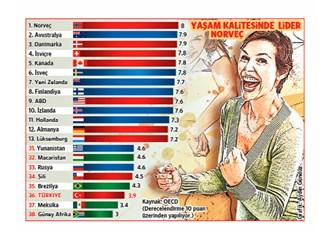 İyi yaşam endeksinde Türkiye sondan kaçıncı?
