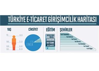 E-Ticaret'in vatanı İstanbul (mu acaba?)
