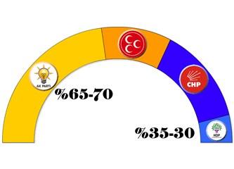 2019 seçim sonuçları