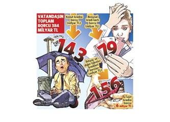 Faiz - Kredi  Bataklığında Psikolojisi Bozulan Türkiye