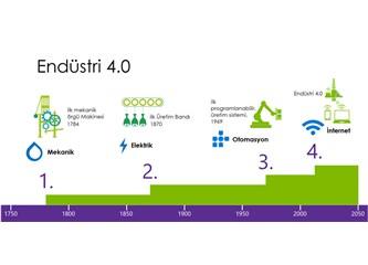 Ne Bildiğin mi Önemli, Bilginle Ne Yaptığın mı? Endüstri 4.0 Kapıda!  Hazır mıyız?