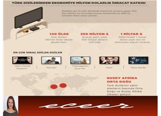 Türk Dizileri Türkiye'nin Büyük Gelir Kapısı Oldu