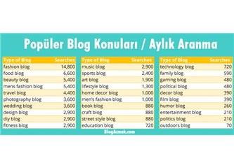 2018'in Popüler Blog Konuları Neler?