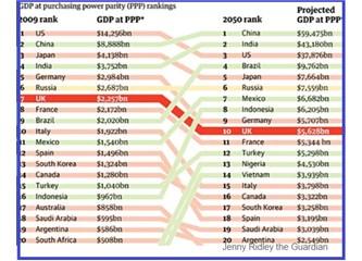 Nasıl Oluyor da Bric Ülkeleri 2050'lerin Ekonomisinde Liderliğe Oynayabiliyorlar